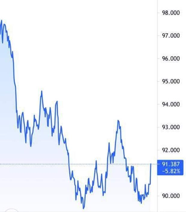 Под холодным душем - эйфория на рынках испарилась