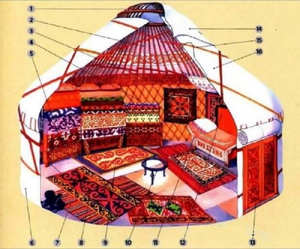 Устройство юрты. | Фото: mirchudes.net.