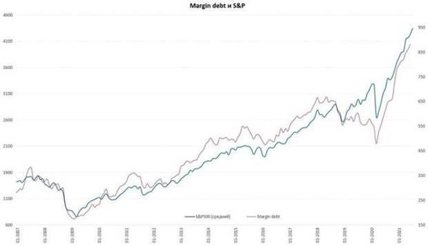 Margin debt и S&P