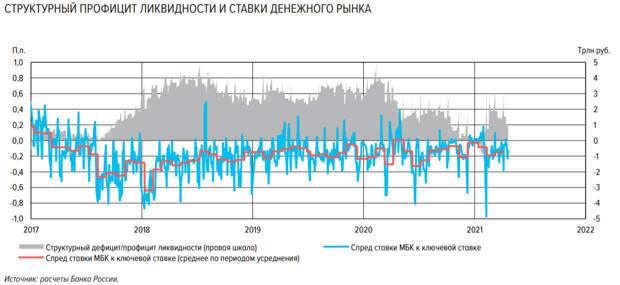 ЦБР повысил прогноз структурного профицита ликвидности на конец 2021 года до 0,9-1,5 трлн рублей