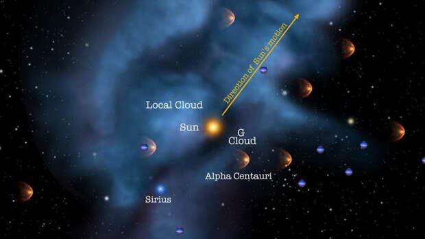 Солнечная система движется через облако обломков сверхновой звезды