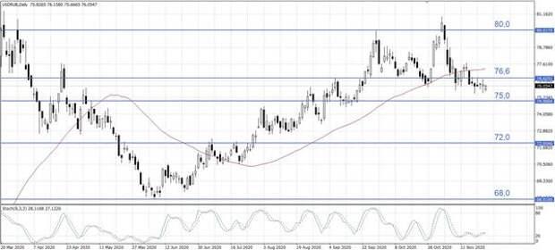 Тенденция к укреплению рубля сохраняется