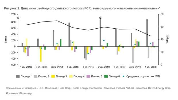 Североамериканская добыча вусловиях низких цен нанефть: отдельные зарисовки