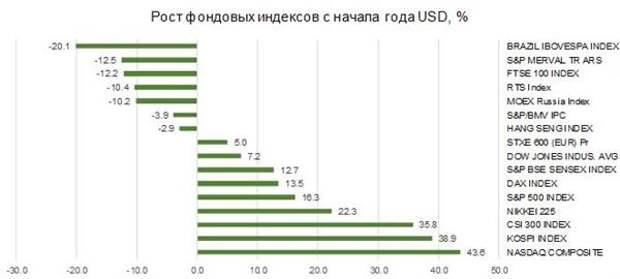 Динамика мировых фондовых индексов с начала года