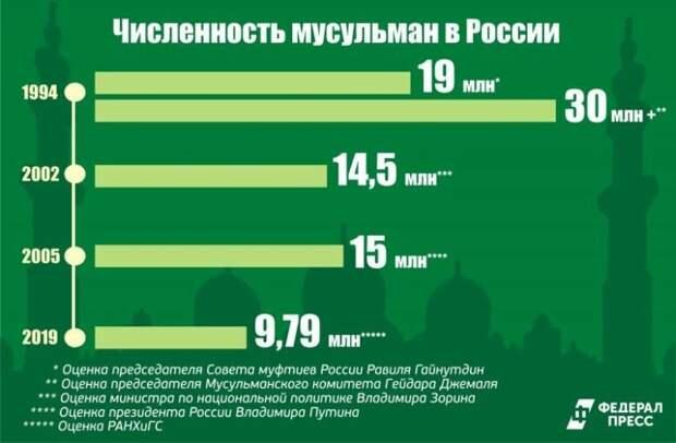 Численность мусульман в РФ по годам. Взяты только самые верхние цифры, потому их моно считать сильно завышенными