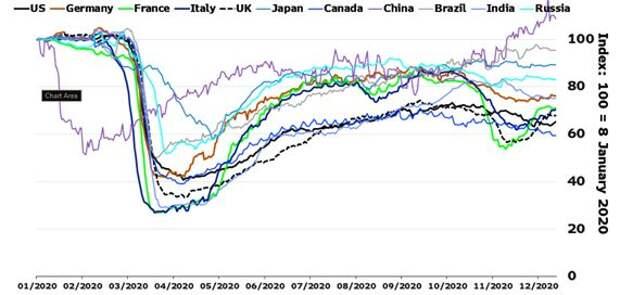 Оперативные индикаторы деловой активности в мировой экономике