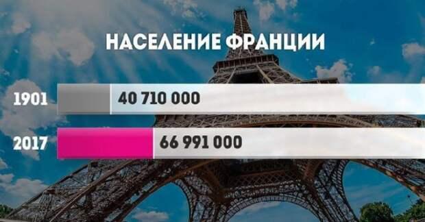 Прирост населения в разных странах мира