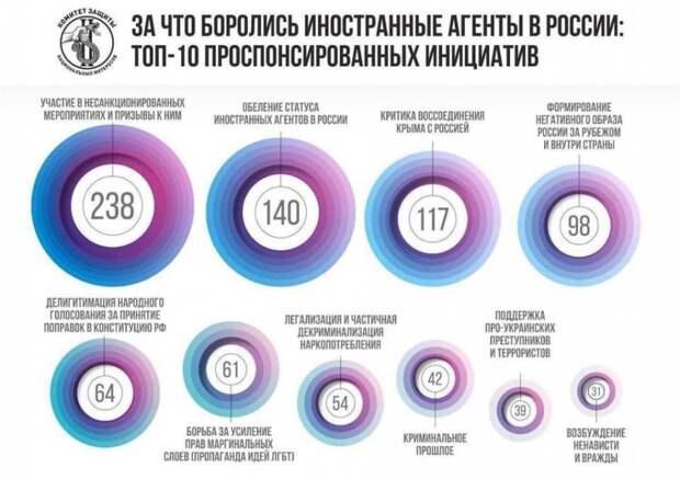 За что боролись иностранные агенты в России