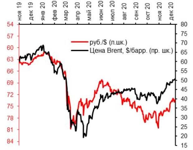Курс руб./$ и цена на нефть $/барр.
