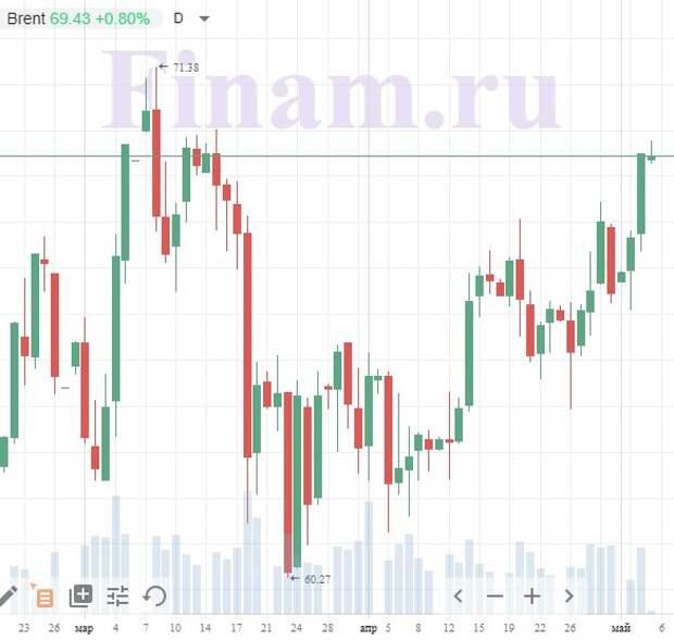Уверенный рост нефти дает шанс на позитивное открытие торгов в России