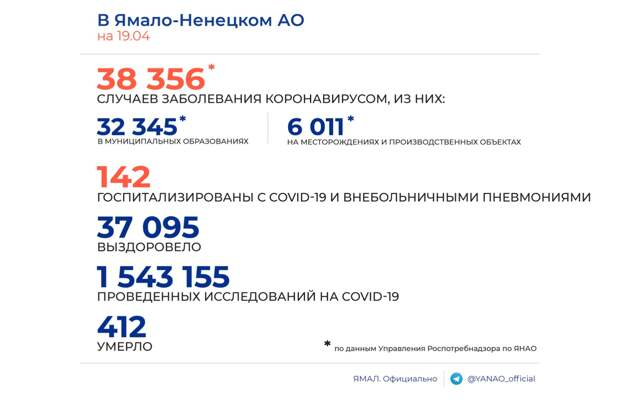 Оперштаб: на Ямале выявлено 17 новых случаев заражения COVID-19
