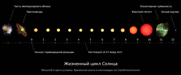 Как узнать, существует еще звезда или остался только ее свет?