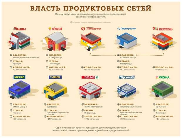 Гипермакеты - удобство людям и проклятие малым производствам России. Мнение производителя