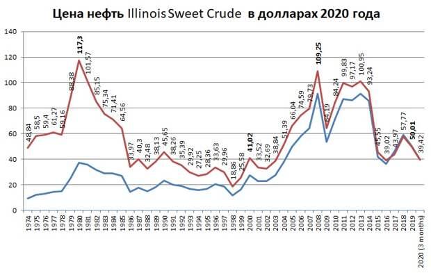 История цен на нефть, пенсия размером с зарплату и автоматический книжный сканер