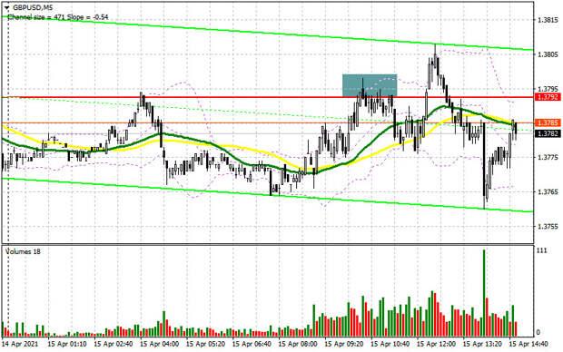 GBP/USD: план на американскую сессию 15 апреля (разбор утренних сделок). Медведи сделали все возможное, чтобы не пусть фунт
