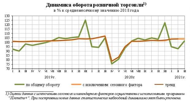 Оборот розничной торговли в России в марте сократился на 3,4%