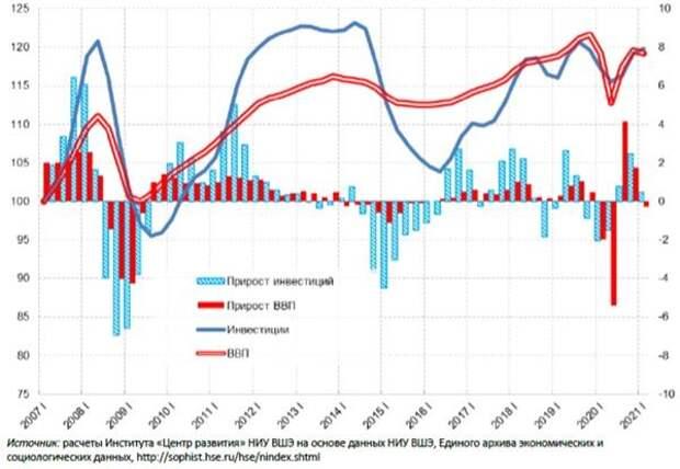 Динамика ВВП и инвестиций в основной капитал в реальном выражении