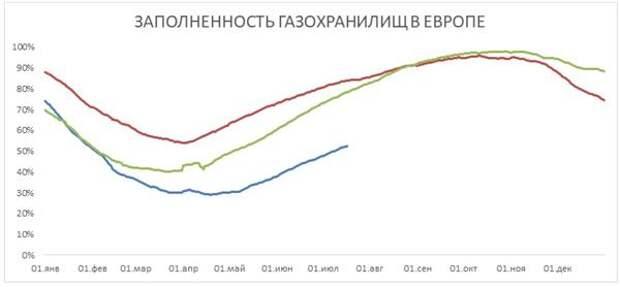 Заполненность газохранилищ в Европе