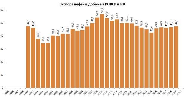 Доля экспорта нефти к добыче, курс на дедолларизацию и рост ВВП без карантина