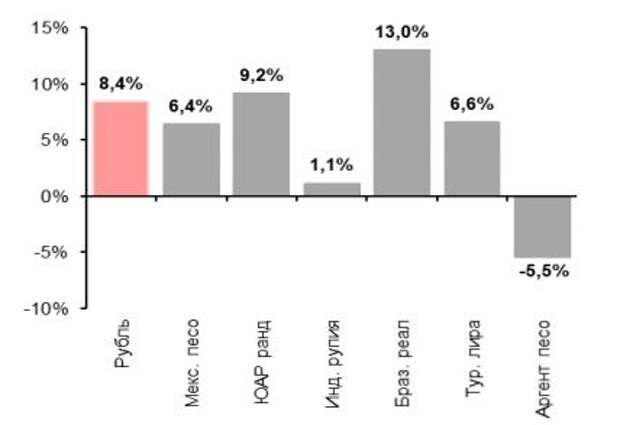 Изменение валют СФР с 31 октября 2020, %