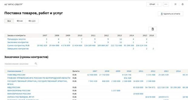 Госконтракты АО «Аргус-спектр» до 2016 года