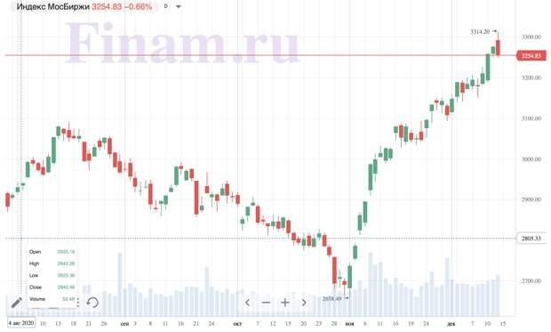 Итоги понедельника, 14 декабря: Рынок не смог удержаться на максимумах