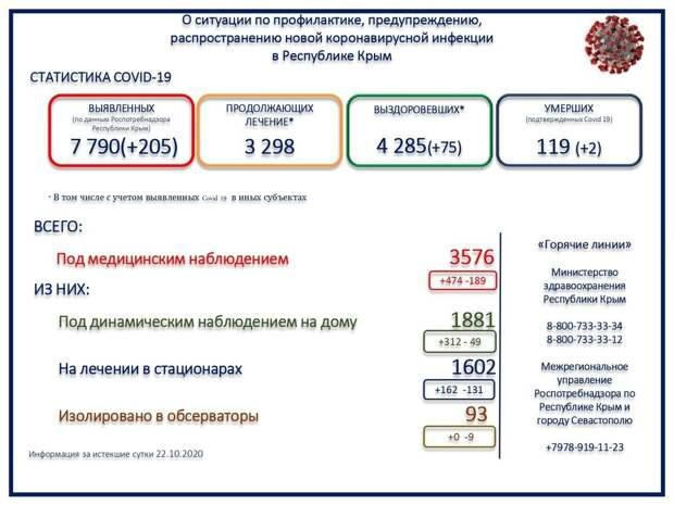 В Крыму 2 человека скончались с коронавирусом за сутки