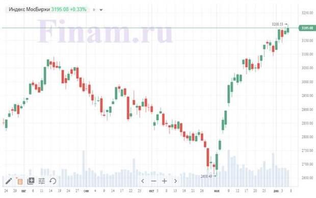 Итоги понедельника, 7 декабря: Рост на российском рынке продолжится