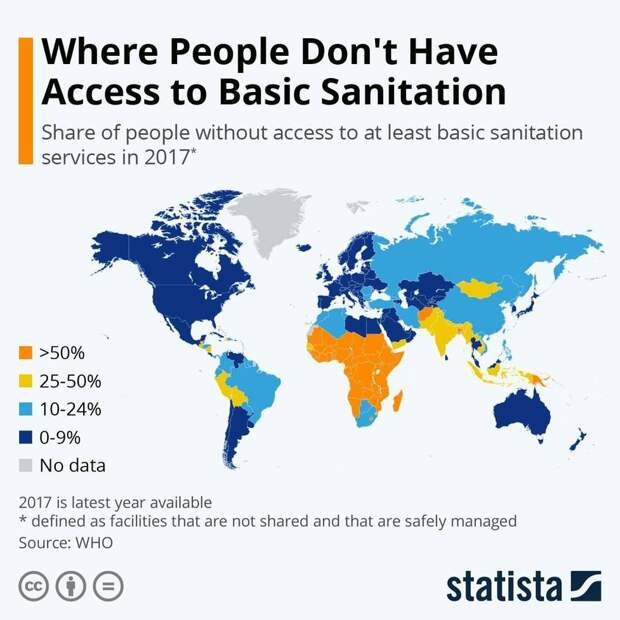 На изображении может находиться: текст «Where People Don't Have Access to Basic Sanitation Share of people without access to at least basic sanitation services in 2017* >50% 25-50% 10-24% 0-9% No data 2017 is latest year available defined facilities that are not shared and that are safely managed Source: WHO statista»