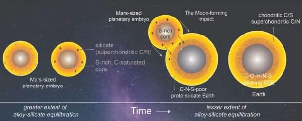 Образование Луны и жизни на Земле