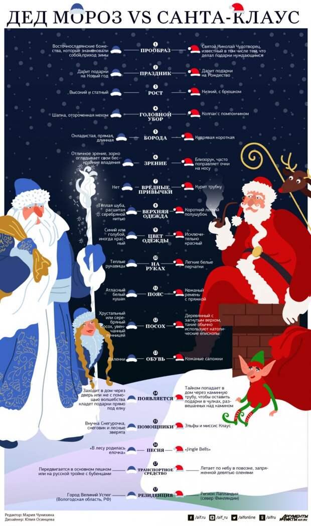 Не гони на дедушку. Почему Дед Мороз в России превзошел Санта-Клауса
