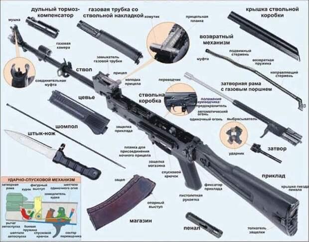 АК - 74