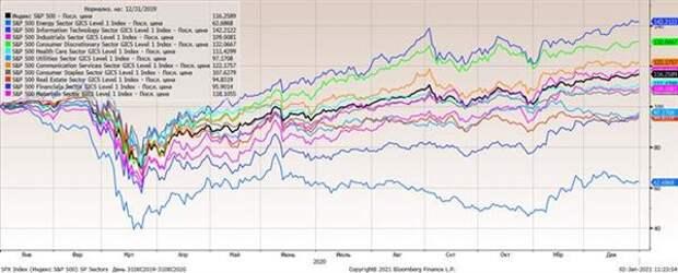 Отраслевые индексы S&P