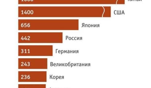 Ни денег, ни приборов... Академики РАН объяснили, почему массово эмигрируют ученые