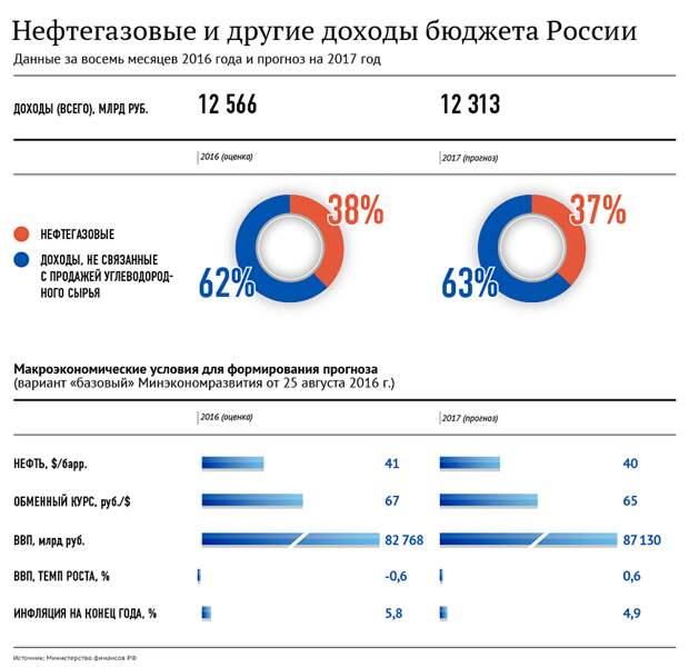 Белоруссия продлила действие новых тарифов на транзит российской нефти