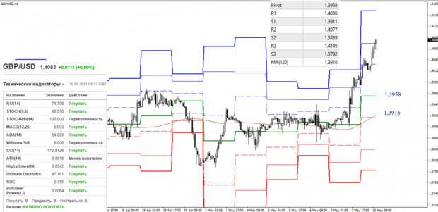 EUR/USD и GBP/USD 10 мая – рекомендации технического анализа