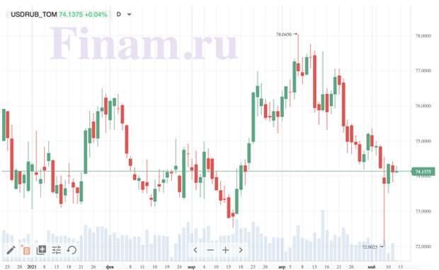 Рынок РФ откроется в районе вчерашнего закрытия