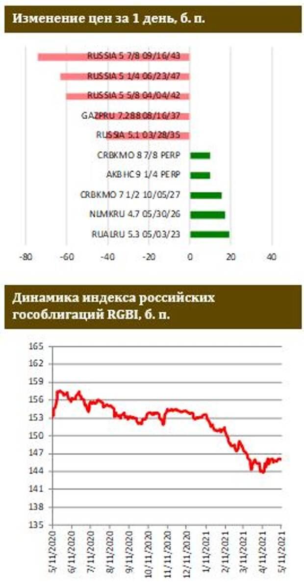 ФИНАМ: Боковик на рынке ОФЗ продолжается