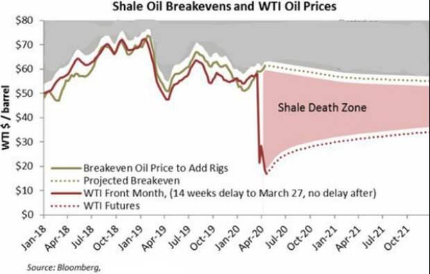Цена на нефть может сильно вырасти из-за банкротств сланцевиков