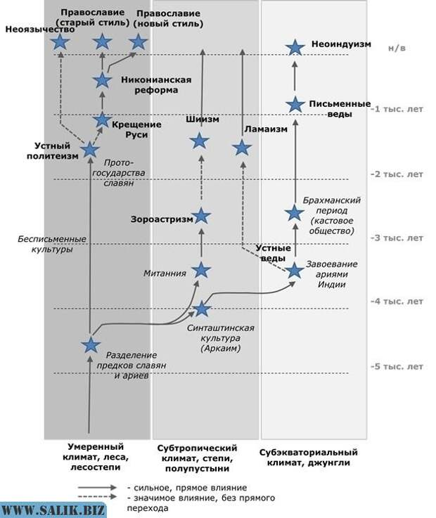 Эволюция религиозных взглядов праславян и ариев.