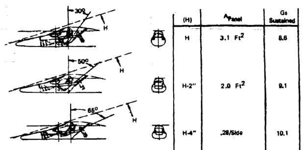 Варианты размещения пилота, исследованные в ходе программы «Микрофайтер». Для реализации был выбран последний - Симбиоз небесных гигантов и карликов   Warspot.ru