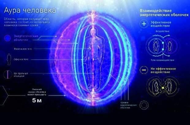 Аура: мистика или физика