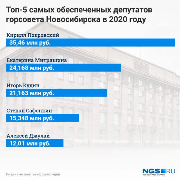 Сколько заработали новосибирские депутаты и их жёны? Публикуем список богатейших людей из горсовета
