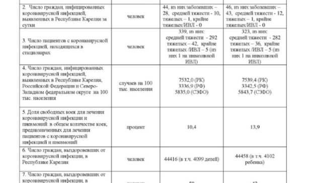 Более 10 детей заразились коронавирусом заминувшие сутки вКарелии