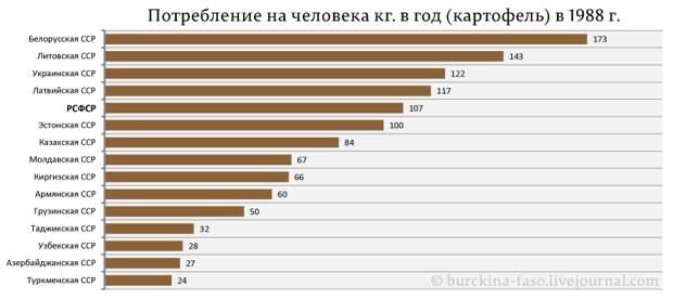 Объедали ли Россию в СССР?