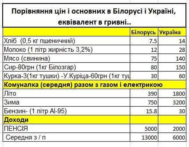 Коротко по Белоруссии. 17.08.2020