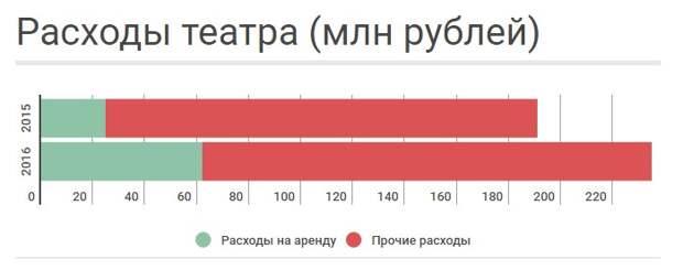 """Весёлые и находчивые. Как КВН зарабатывает на """"Сатириконе"""" Аркадия Райкина"""