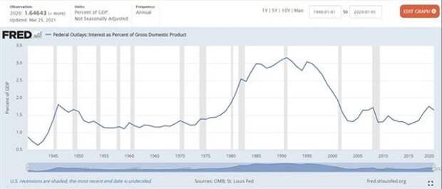 Процентные расходы по госдолгу / ВВП