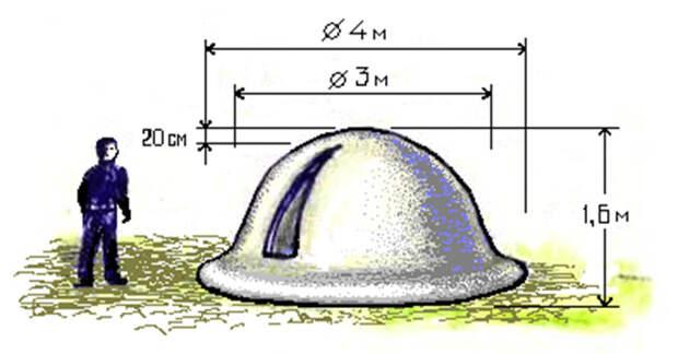 Сжатое пространство внутри полусферического объекта