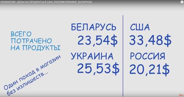 Сравнение: цены на продукты в США, России,Украине, Беларуси